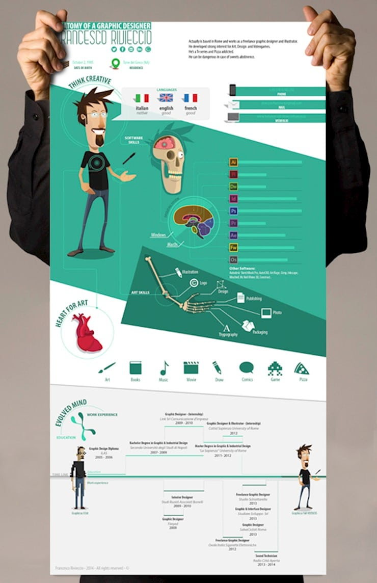 anatomy-of-a-graphic-designer